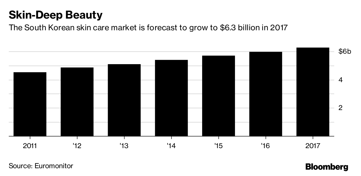 Graf som viser hvordan koreansk kosmetikk skal vokse i 2017