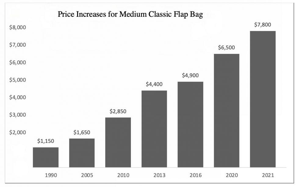 Nå øker Chanel prisene på veskene - igjen